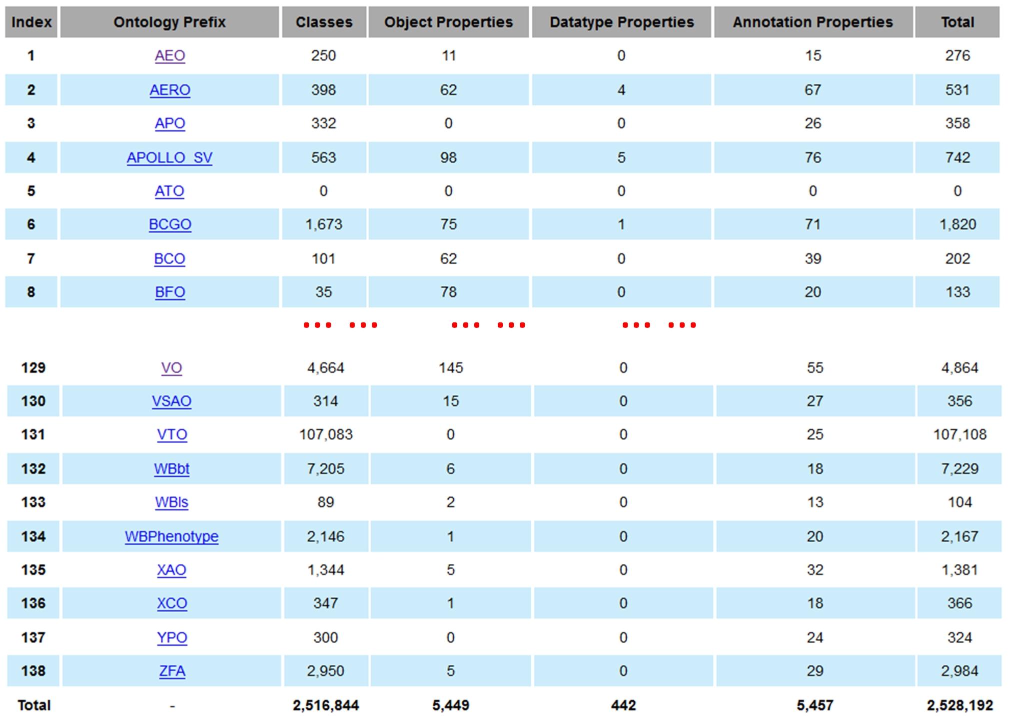 Statistics of all ontologies
